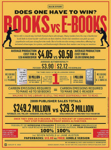 Will the Print Book Go Away?